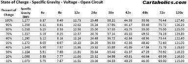 36 Volt Battery State Of Charge Chart Battery State Of Charge Percentages Faq Cartaholics Golf