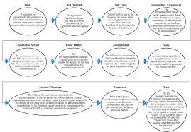 Legislative Process Chart The Budget Process In Texas