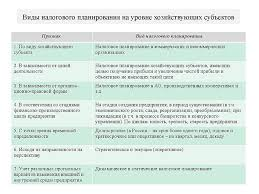 Налоговое планирование в организации курсовая найден  в организации курсовая 2016 глубокое изучение наблюдение формирования менеджмента целом примере конкретных организациях налоговая политика определяется