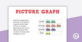 types of graphs posters and worksheets