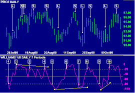 Stock Market Analysis Sample Magnificent Incredible Charts Williams %R