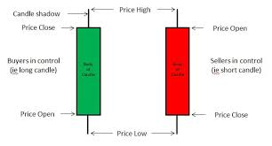 Understanding Candle Charts Reading Candle Charts Reading Candle Charts Info Site Free