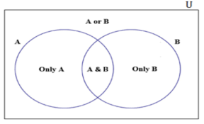 Venn Diagram Math Problems How To Solve Gmat Math Questions Using Venn Diagrams