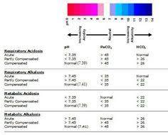 Respiratory Metabolic Acidosis Alkalosis Chart Nursing Acidosis Alkalosis