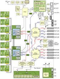 processor circuit diagram the wiring diagram system schematic sparc t5 2 server service manual circuit diagram