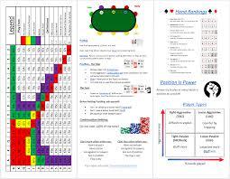 Free Video Poker Strategy Charts Holdem Cheat Sheet Poker Cheat Sheet Poker Hands Rankings