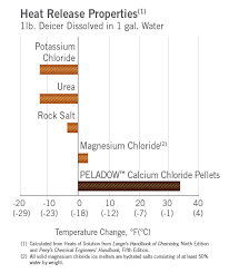 Salt Comparison Chart The Case For Calcium Chloride Oxychem Calcium Chloride