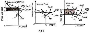 essay on monopolistic competition essay 2 price determination of a firm under monopolistic competition