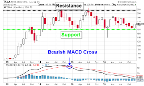 Tesla Motors Inc Tsla Stock Nasdaq Tsla Chart Is Bullish
