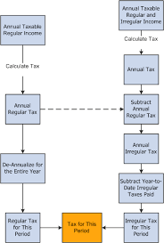 Understanding Global Payroll For Thailand Tax Calculation