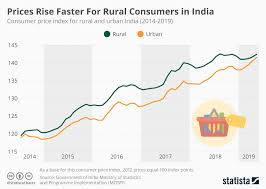 Chart Prices Rise Faster For Rural Consumers In India