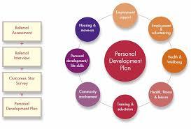 buy a essay for cheap personal leadership development plan essay journal essay linkedin personal development plan