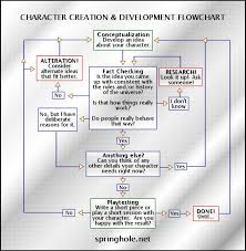 How To Make A Character Chart Complete The Characterization Chart Characterization Chart