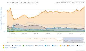 Bitcoin Dominance Growing What It Could Mean For Altcoins