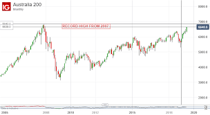 Asx 2000 Chart Asx 200 Aims At Record High As Technicals Fundamentals Align