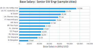 Salary Report Global Salary Survey