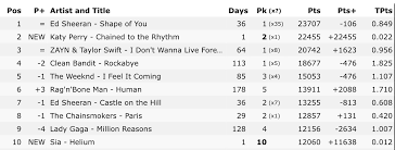 Katy Perry Chained To The Rhythm Charts Chained To The Rhythm Debuts At 2 On The Ww Itunes Song