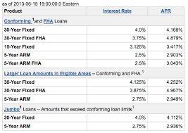 Check Out How Much Wells Fargo Raised Mortgage Rates This