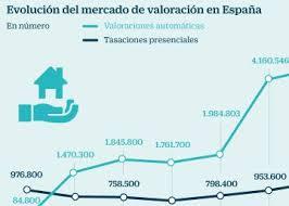 Inmobiliaria Lima  Perú ¿Cómo Saber Cuánto Cuesta Mi Casa En Tasacion De Pisos Gratis
