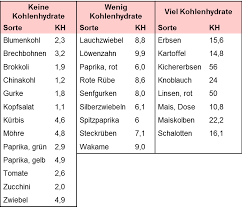 Low carb liste lebensmittel