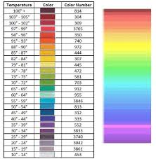 Dmc Color Chart 2017 2017 Temperature Cross Stitch Sweetright Quilting