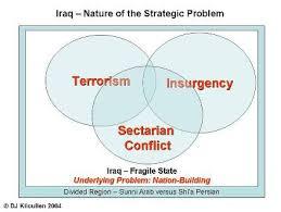 Vietnam And Iraq War Venn Diagram A Framework For Thinking About Iraq Strategy Small Wars