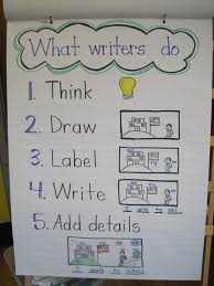 Informational Writing Anchor Chart Kindergarten Book