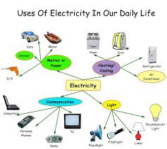 how electricity has given you a smart and powerful life  electricity