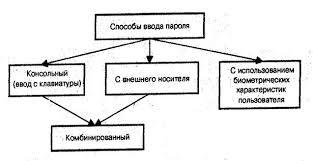 Парольные методы защиты информации в компьютерных системах от  Парольные методы защиты информации в компьютерных системах от несанкционированного доступа