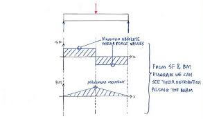 shear force diagram. example of a shear force and bending moment (sfbm) diagram to view the sfbm