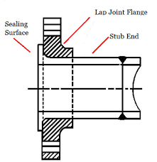Flange Surface Finish Chart Flange Finish R9 Smooth Finish Flange Aarh