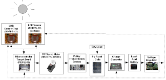 image2 png solar tracker circuit diagram € the wiring diagram 759 x 366