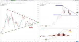 Trendline Charts Pro Breakouts Versus Trendlines On The Charts New Trader U