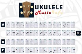 Ukulele Chords Chart And Free Pdf For Beginners