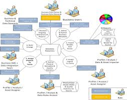 Nc Dit Org Chart About Dacs Nc Information Technology