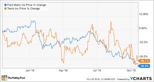 Tesla Share Price History Chart Better Buy Tesla Inc Vs Ford Motor Company The Motley Fool