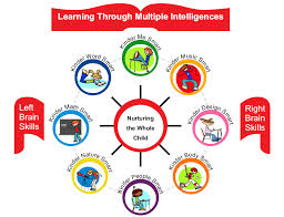 learning styles catholic religion teacher learning styles