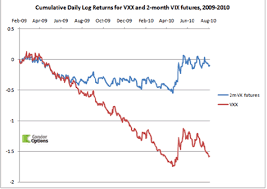 Vix Vs Vxx Chart How To Hedge With Vix Products Investorplace