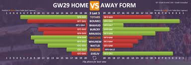Premier League Form Chart Gameweek 29 Fpl Form Table Home Vs Away Fantasy Premier