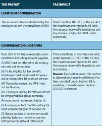 Lost Your Job Or Taking Vrs Heres How The Severance Payout