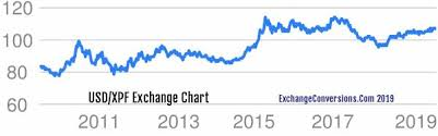Xpf To Usd Chart Usd To Xpf Charts Today 6 Months 5 Years 10 Years And 20
