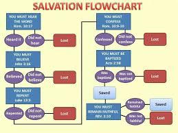 Salvation Flowchart Bible Topics Churches Of Christ