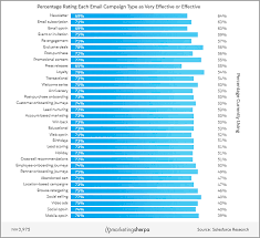 Email Research Chart Which Campaign Types Are Most Used And