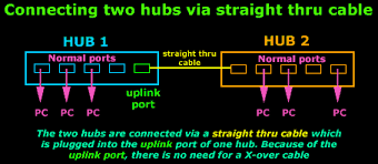 cat5, cat5e, cat6 utp x over cross over cable Cat6 Crossover Cable Diagram the crossover cable will allow you to connect them and solve your problem the diagram below shows a few examples to make it simpler cat6 cross cable diagram