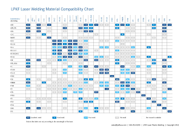 Polypropylene Compatibility Chart Material Compatibility Chart Laser Plastic Welding