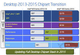 Intel Chipset Chart
