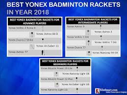 Best Yonex Badminton Racket 2018 Khelmart Org Its All