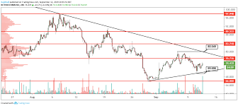 Xmr Usd Technical Analysis Monero Looks To Be Basing Out