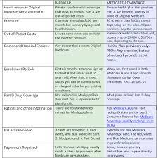 Medicare 101 Original Medicare Medicare Supplements Advantage