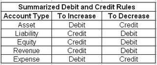 Accounting Debits And Credits Chart Bookkeeping 101 Debits And Credits